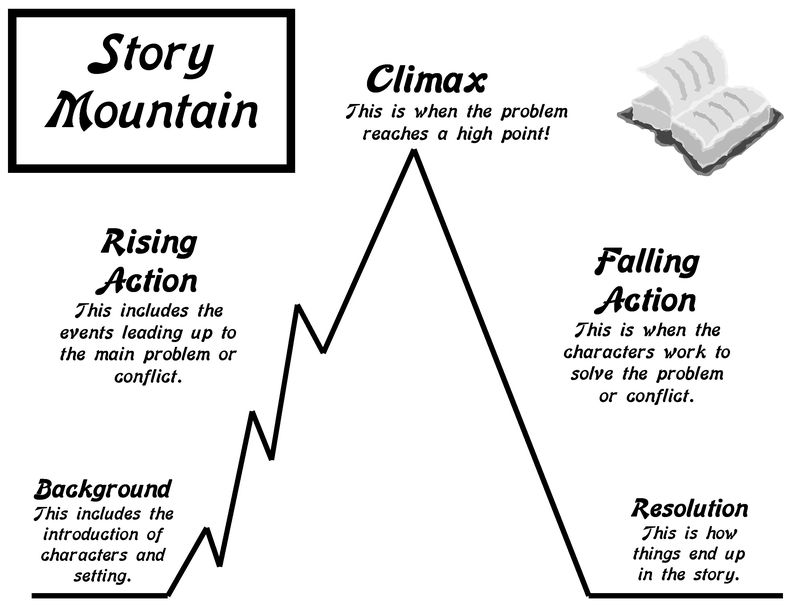 lesson plan blog   story mountain